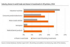 3d štampa i svetska trgovina